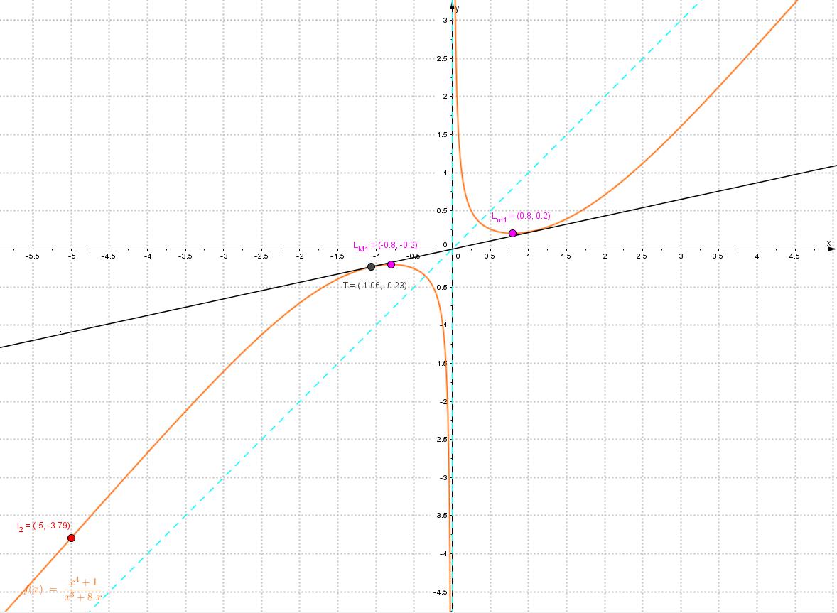 http://forum.matematika.cz/upload3/img/2015-11/34080_Graf%2Bhotov%25C3%25BD.PNG