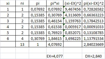 http://forum.matematika.cz/upload3/img/2017-01/25941_tabulka.PNG