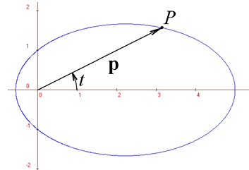 http://forum.matematika.cz/upload3/img/2017-04/53283_Elipsa1.png