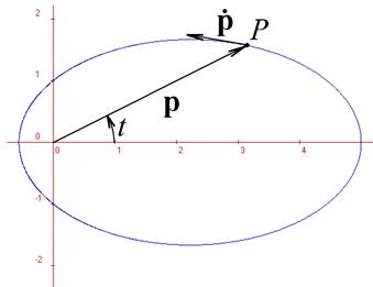 http://forum.matematika.cz/upload3/img/2017-04/53768_Elipsa2.png