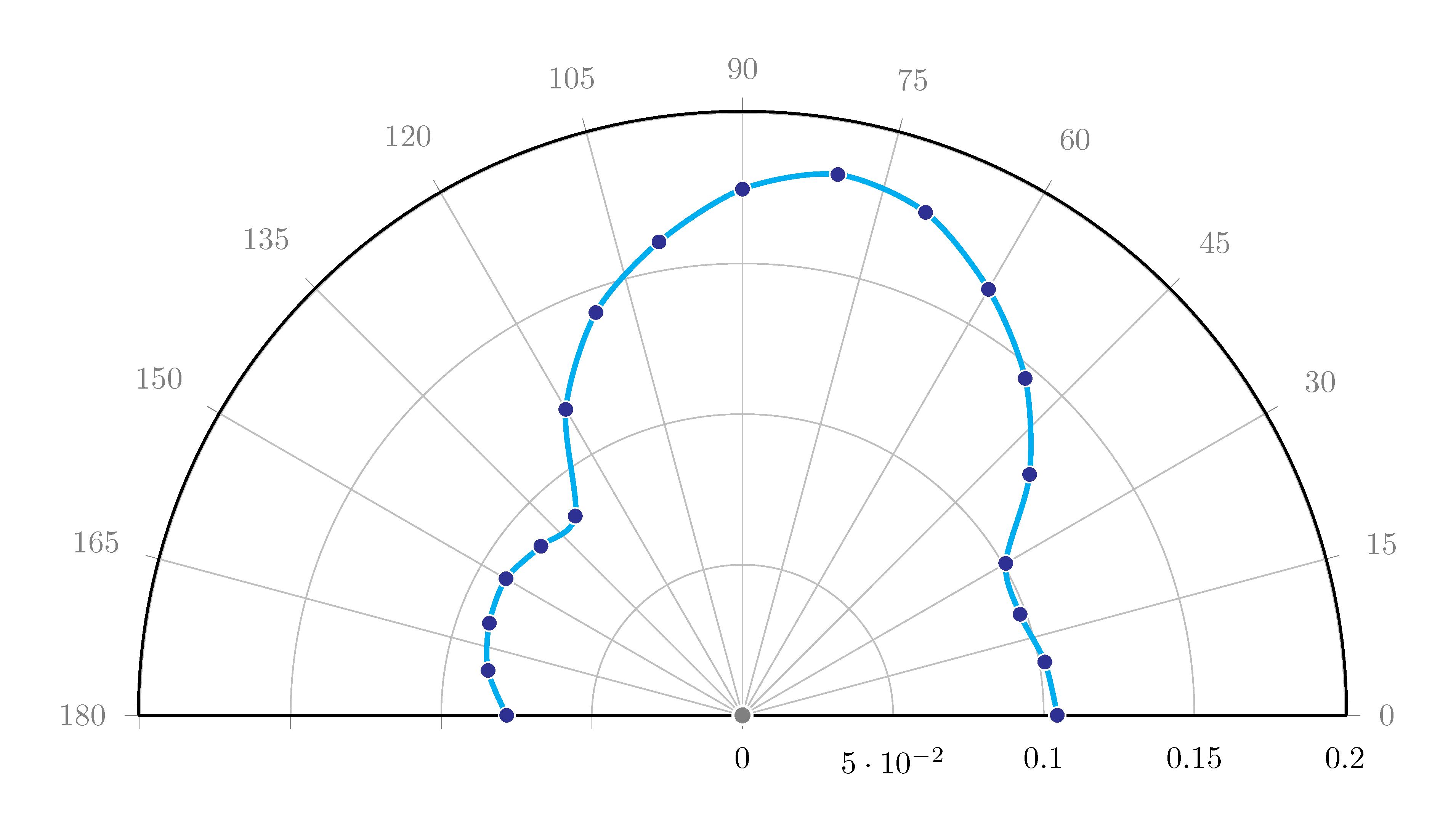 http://forum.matematika.cz/upload3/img/2018-02/63277_polar.png