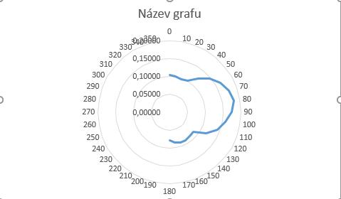http://forum.matematika.cz/upload3/img/2018-02/95031_graf%2Bpolarni.png