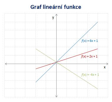 http://forum.matematika.cz/upload3/img/2019-03/87063_linearni-funkce-graf.png